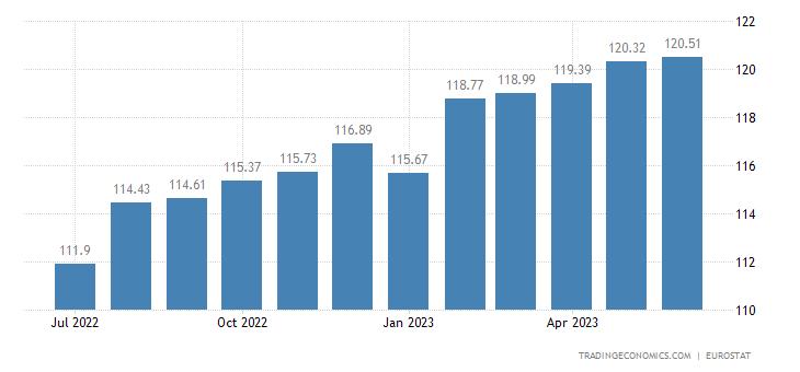 Belgium Core Consumer Prices