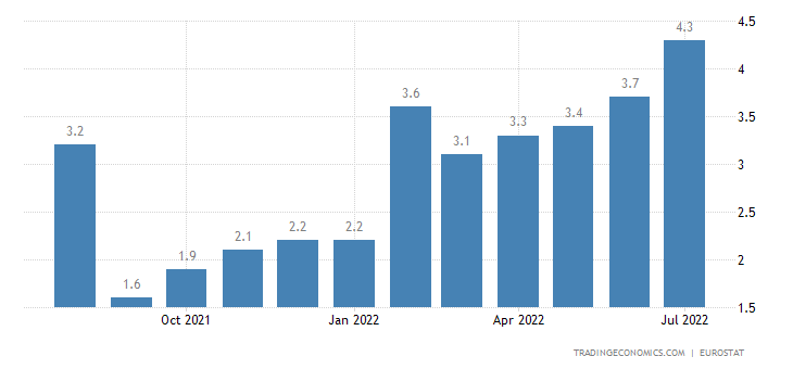 Belgium Core Inflation Rate