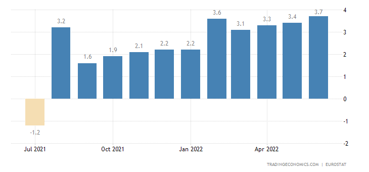 Belgium Core Inflation Rate