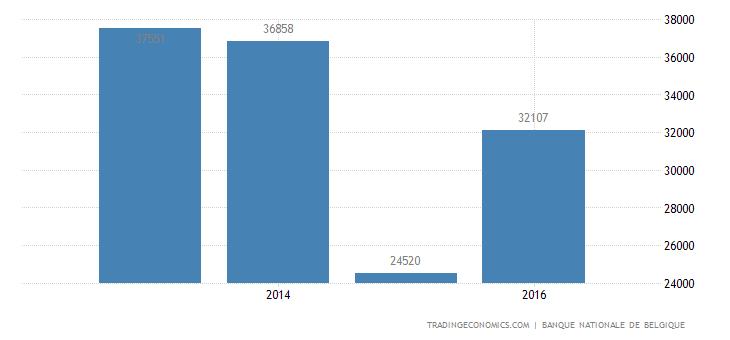 Belgium Corporate Profits