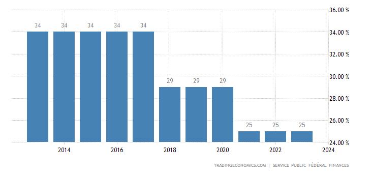 Belgium Corporate Tax Rate