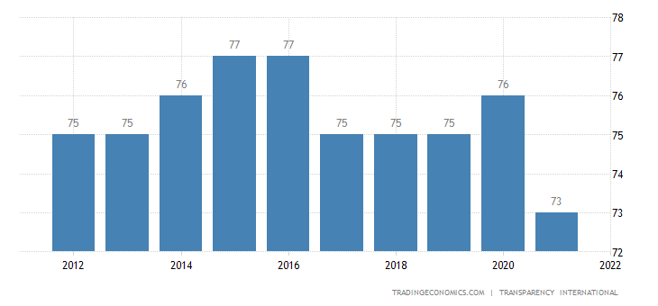 Belgium Corruption Index