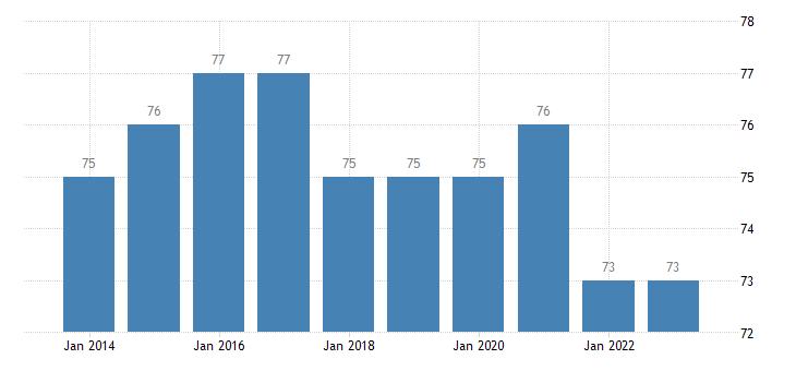 belgium corruption perceptions idx eurostat data