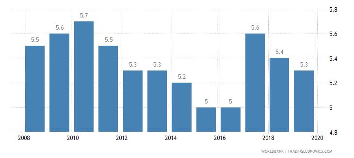 belgium cost of business start up procedures percent of gni per capita wb data