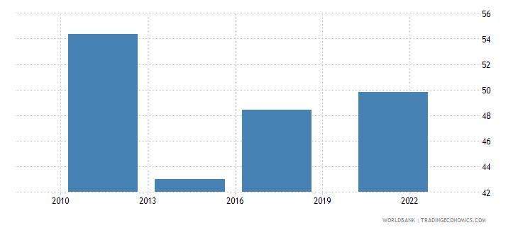 belgium credit card percent age 15 wb data