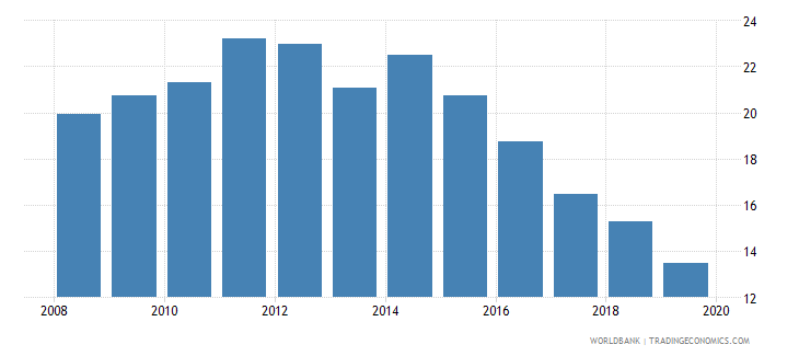 belgium credit to government and state owned enterprises to gdp percent wb data