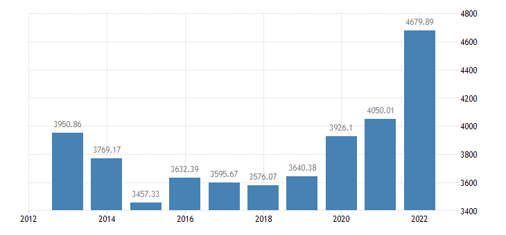 belgium crop output production value at basic price eurostat data