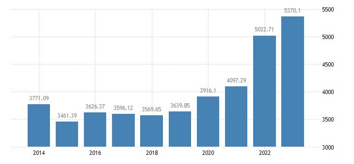 belgium crop output production value at producer price eurostat data