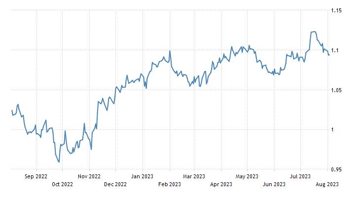 Euro Exchange Rate   EUR/USD   Belgium