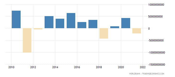 belgium current account balance bop us dollar wb data