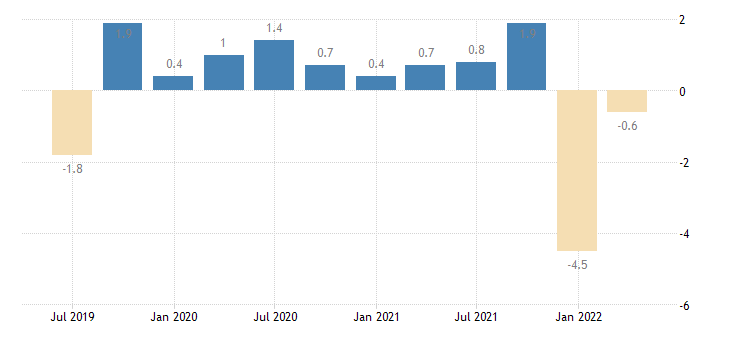 belgium current account balance eurostat data