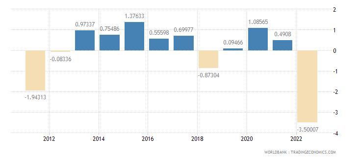 belgium current account balance percent of gdp wb data