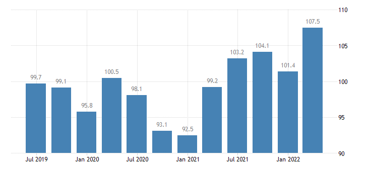 belgium current account credit eurostat data