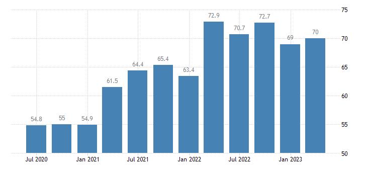 belgium current account credit on goods eurostat data