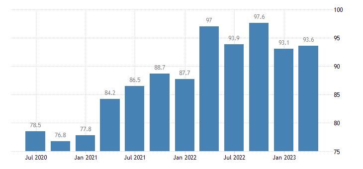 belgium current account credit on goods services eurostat data