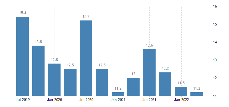 belgium current account credit on primary income eurostat data