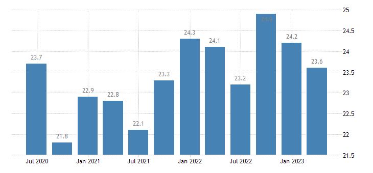 belgium current account credit on services eurostat data