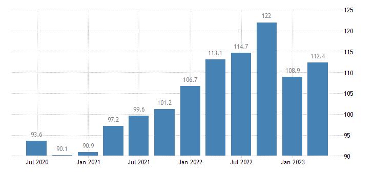 belgium current account debit eurostat data
