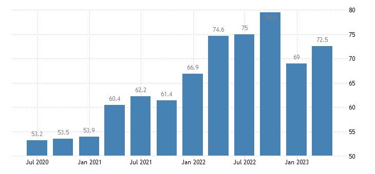 belgium current account debit on goods eurostat data