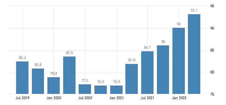 belgium current account debit on goods services eurostat data