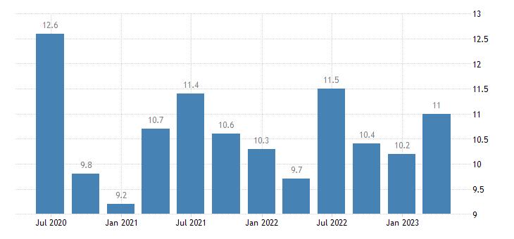 belgium current account debit on primary income eurostat data