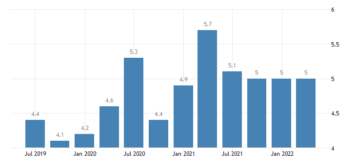 belgium current account debit on secondary income eurostat data