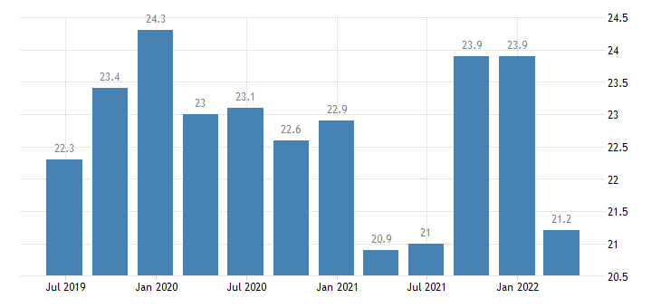 belgium current account debit on services eurostat data
