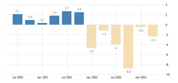 belgium current account net balance eurostat data
