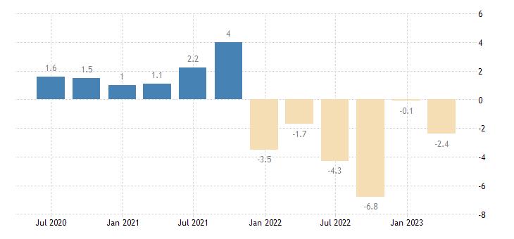 belgium current account net balance on goods eurostat data