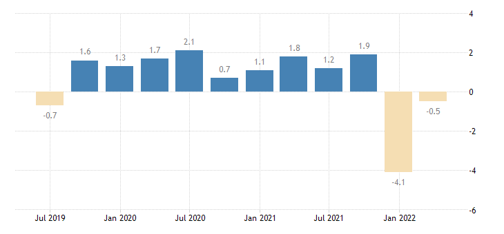 belgium current account net balance on goods services eurostat data