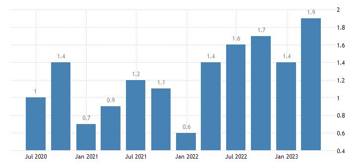 belgium current account net balance on primary income eurostat data