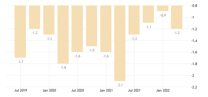 belgium current account net balance on secondary income eurostat data