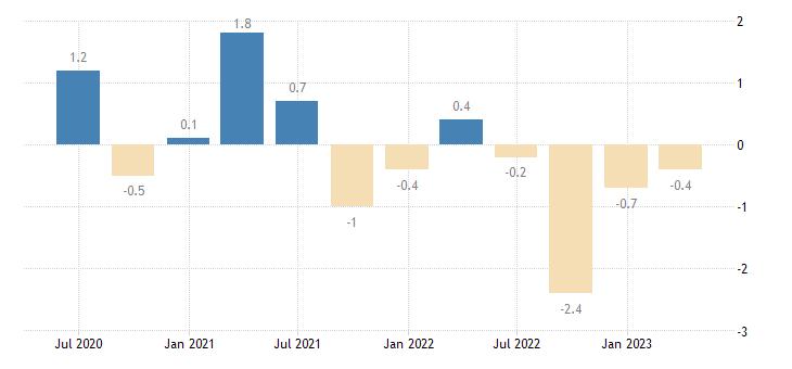 belgium current account net balance on services eurostat data