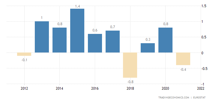 Belgium Current Account to GDP