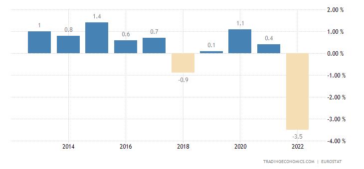 Belgium Current Account to GDP