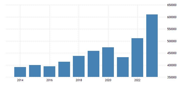belgium current account transactions on credit eurostat data