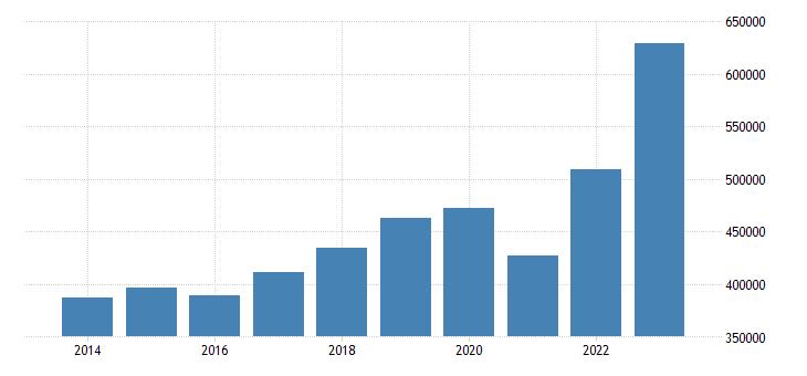 belgium current account transactions on debit eurostat data