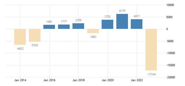 belgium current account transactions on goods balance eurostat data