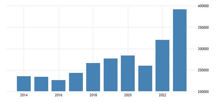 belgium current account transactions on goods credit eurostat data