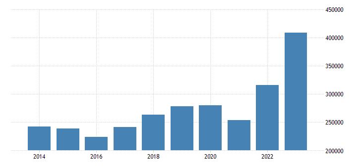 belgium current account transactions on goods debit eurostat data