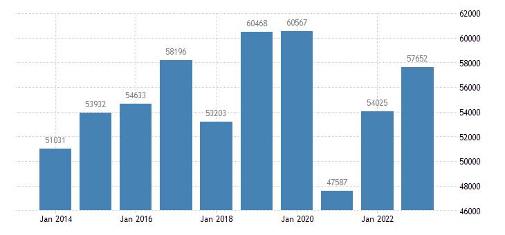 belgium current account transactions on primary income debit eurostat data