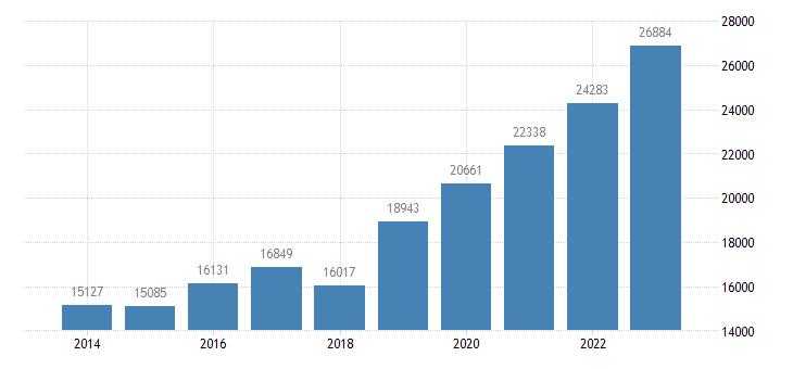 belgium current account transactions on secondary income debit eurostat data