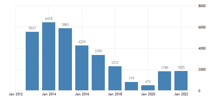 belgium current account transactions on services balance eurostat data