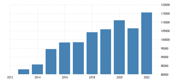 belgium current account transactions on services credit eurostat data