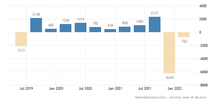Belgium Current Account