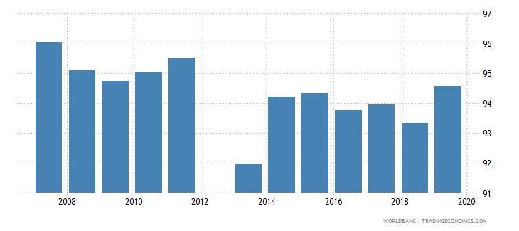 belgium current education expenditure primary percent of total expenditure in primary public institutions wb data