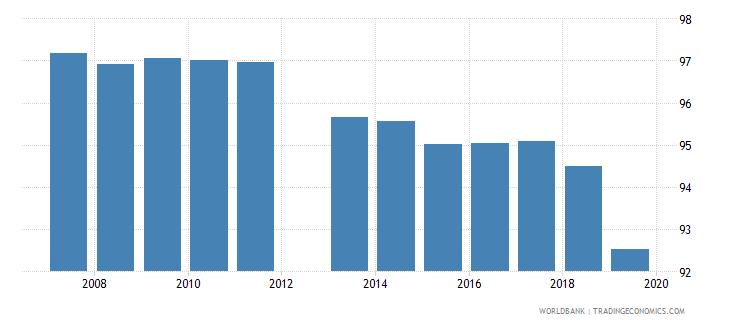 belgium current education expenditure tertiary percent of total expenditure in tertiary public institutions wb data