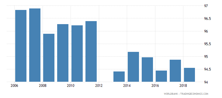 belgium current education expenditure total percent of total expenditure in public institutions wb data
