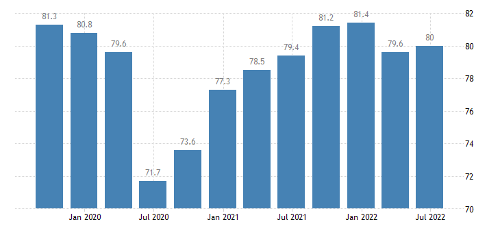 belgium current level of capacity utilization in manufacturing industry eurostat data