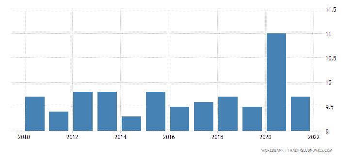 belgium death rate crude per 1 000 people wb data